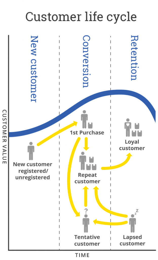 illustration of a customer lifecycle
